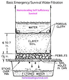 Survival Water Purification System Tips - Products In Making Safe Water Explained - Prepper Bob