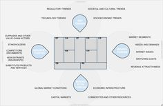 ☺ Business Model Canvas Plus Business Model Environment Modelo Canvas, Business Architecture, Design Thinking Process, Business Model Canvas, Innovation Strategy, Design Theory, Digital Strategy, Design Strategy, Strategic Planning