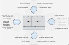 Business Model Canvas Plus Business Model Environment