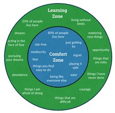 Leadership Develops When You Escape Your Comfort Zone | 21st Century Learning and Teaching | Scoop.it