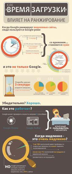 как время загрузки сайта влияет на ранжирование в Google