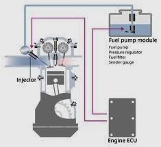 Machine Parts: Types of Fuel Injection System, Disadvantages and ...