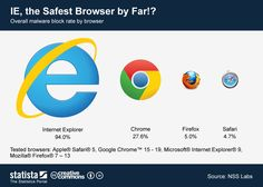 Internet Explorer, the safest browser by far!? #infographic