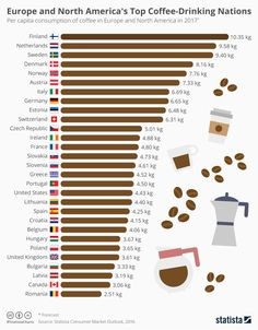 Infographic: Europe and North America's Top Coffee-Drinking Nations. per capita consumption of coffee in Finland is this year set to be kilograms, making them the most avid drinkers of a cup of hot brown in Europe and North America. Coffee Truck, Coffee Cafe, Starbucks Coffee, Coffee Drinks, Coffee Barista, Coffee Shops, Coffee Around The World, Coffee Guide, Coffee Facts