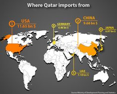Qatar's main import partners. #Qatar #Trade