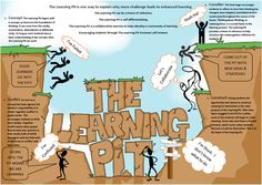 The learning pit is growing you and building you up for your goals. Growth Mindset Display, Growth Mindset For Kids, Growth Mindset Quotes, Learning Goals, Learning Quotes, The Learning Pit, Visible Learning, Behaviour Management, Classroom Management