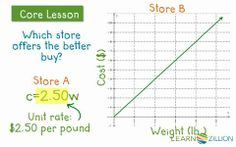 Compare unit rates in equation and graph...CCSS 8.EE.5