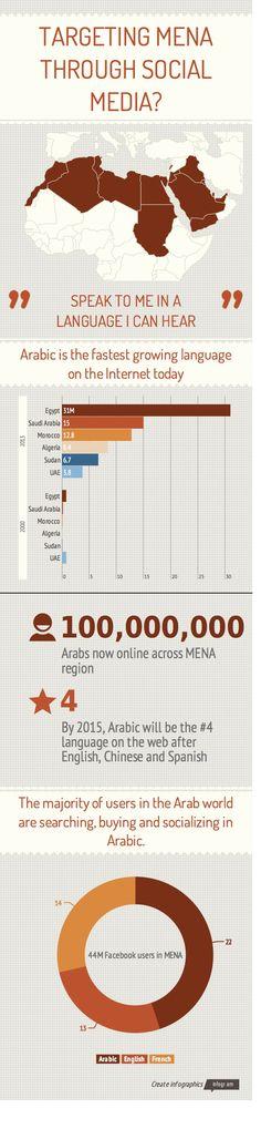 Arabic is the fastest-growing language on the internet. Not only are the majority of users (22 million out of 44 million) in the Arab world using Arabic to search, buy, and socialize on Facebook, it will be the 4th most-used language on the web in 2015, after English, Chinese, and Spanish.