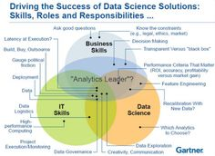 Difference between Machine Learning, Data Science, AI, Deep Learning, and Statistics - Data Science Central