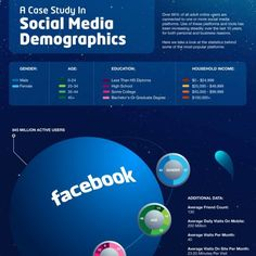 This infographic, created by Online MBA, breaks down the demographics, including education level, income, age and gender of social media users, along with other miscellaneous facts.