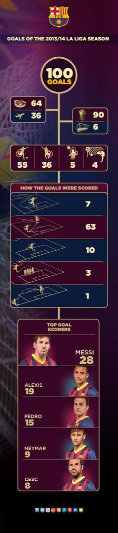 FC Barcelona's 100-goal La Liga campaign