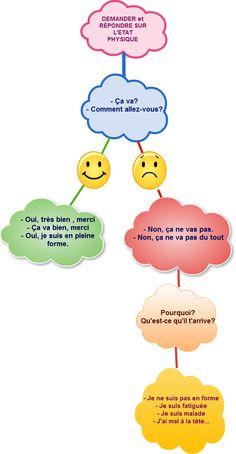 Demander et répondre sur l'état physique