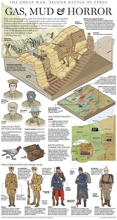 History Discover Gas mud and horror: How German and Allied forces fought during the First World War: Battle of Ypres. Military Art Military History History Facts World History World War One First World Second Battle Of Ypres Ypres Modern History