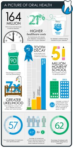 A picture of Oral Health #oralhealth #dentistry