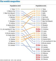 World's Megacities - 2007 vs 2025