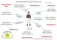 Polish Language, Grammar, Map, Teaching, Education, School, Veronica, Truffles, Blog