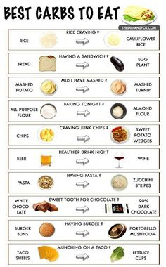 Top 10 low carb food swaps that will transform your body No Carb Food List, Healthy Food List, Diet Food List, Food Lists, Healthy Drinks, Healthy High Carb Foods, No Carb Foods, Diabetic Food List, Foods With No Carbohydrates