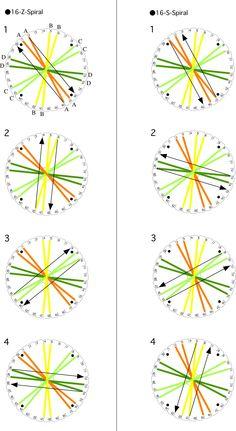 16 strands Z spiral1