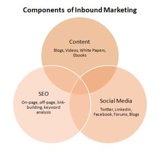 There is inbound marketing and outbound marketing. Learn more about the essentials needed to implement a successful inbound marketing strategy. Inbound Marketing, Marketing Process, Marketing Words, Content Marketing, Internet Marketing, Online Marketing, Mobile Marketing, Buyer Persona, Web Design