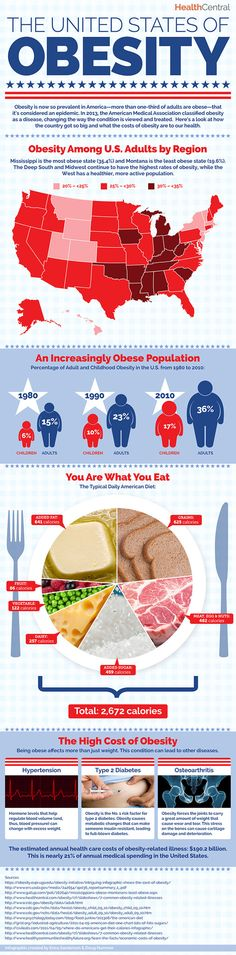 #Obesity #Infographic:  The United States of Obesity: a visual breakdown of our unhealthy habits and their consequences.