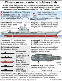 Military Weapons, Military Art, Military Aircraft, Navy Coast Guard, Navy Ships, Aircraft Carrier, Battleship, Us Navy, Armed Forces