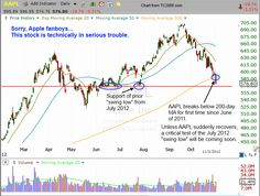 Aapl Quote Glamorous Aapl Stock Down To 530 Time To Buy  Company Performance