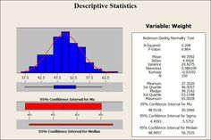 Descrptive statistics and six sigma. Application of the statistics in the manufacture process.