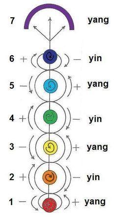 Chakra Balancing - Healing The Seven Chakras - Reiki Temple Chakra Mantra, Reiki Chakra, Chakra Meditation, Kundalini Yoga, Chakra Healing, Healing Meditation, Tantra, Der Klang Des Herzens, Tarot