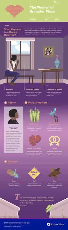 This @CourseHero infographic on The Women of Brewster Place is both visually stunning and informative!