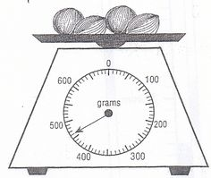 Can you read the scales correctly?
