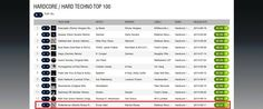 """Great news technolovers! My remix for Ercan Ates' """"Rotterdrone"""" has hit #13 on Beatport/Hardcore Techno top 100! Thanks for the support everyone!!"""