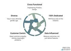 Designing Modern Teams — Medium #productdevelopment #startups #MVP