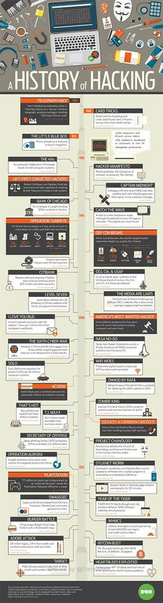 Cyber crime and hacking have become all too common terms in our modern society. But hacking as we know it has a history that may be much longer than you realized. Check out this extensive infographic that outlines the history of hacking. Cool Technology, Computer Technology, Computer Programming, Computer Science, Programming Languages, Computer Basics, Computer Tips, Timeline Infographic, Computer Security