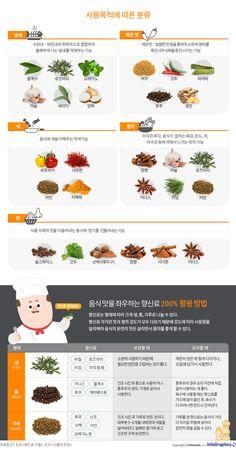 [향신료 ③] 사용 목적에 따른 향신료의 분류 - 조선닷컴 인포그래픽스 - 인터랙티브 > 라이프 Food Menu, A Food, Cooking Tips, Cooking Recipes, Korean Diet, Light Recipes, Recipe Collection, Food Hacks, Planer