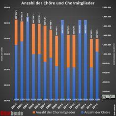 chor-heute.de Infografik: Choranzahl im Verhältnis zu den Chormitgliedern. #infografik #chor #singen #chornoten #chormusik