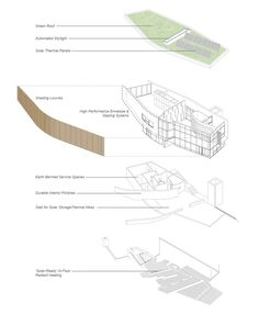 exploded axonometric drawing showing building systems © Baird Sampson Neuert Architects