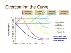 """Science, Psychology, Hermann Ebbinghaus, """"The Forgetting Curve"""", and """"Mentor Me"""". Essay Planner, Study Planner, Study Methods, Study Tips, Study Hacks, Study Techniques, Retrieval Practice, Spaced Repetition, Exam Revision"""