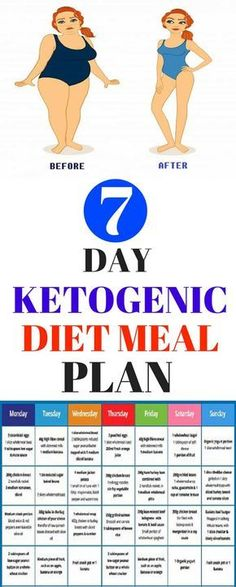 The ketogenic diet comes from a long time ago, when back in the 1920 was invented to deal with epilepsy. It's was discovered that this diet affects possitively the procession of nutrients, and the epilepsy attacks can decrease thanks to it!!!