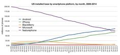 Featurephone users are rarer than Android users in the US - and soon iPhone users (data from ComScore)