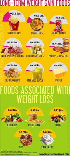 Foods Affecting Your Weight!