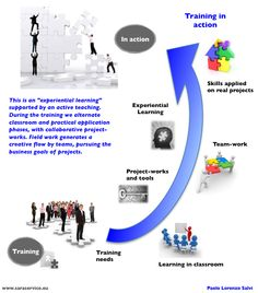Training and Active Learning