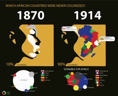 Which African countries were never colonized?
