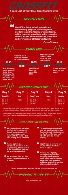 Crossfit Infographic