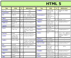 HTML 5 Cheat Sheet (PDF).  All The Cheat Sheets An Up To Date Web Designer Needs: CSS3, HTML5 and jQuery