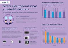 """""""Electrodomésticos y material eléctrico protagonizan una revolución tecnológica"""" Toda la info del sector en: http://www.informesectorialcesce.com/sectores/electrodomesticos/"""