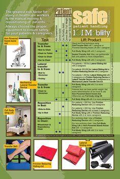 Safe Patient Handling Infographic