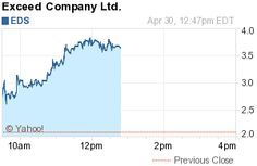 New York, NY - April 30 2012 - www.InvestorIdeas.com, a global investor research portal for independent investors, specializing in sector research , reports on China stock, Exceed Company Ltd. (NasdaqGS: EDS), today's top percentage gainer on the NASDAQ.com, trading at $3.63, up $1.54 (73.93%) 1:00PM EDT on volume of just over 900,000 shares.