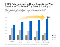SEO Branding: Appearance in Search Results Impacts Brand Perception
