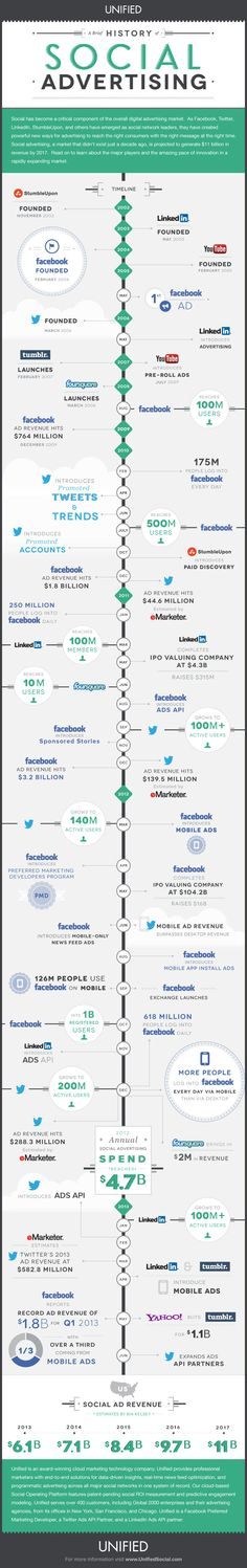 History Of Social Advertising: Timeline From 2002 – 2013 #infographic