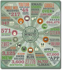 Big data infographic    The business intelligence company Domo has created an infographic illustrating how much online activity there is every minute of the day.